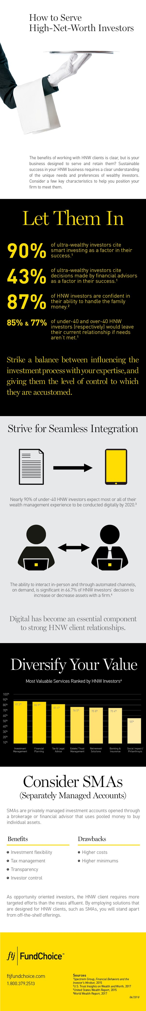 Infographic - How to Serve High-Net-Worth Investors