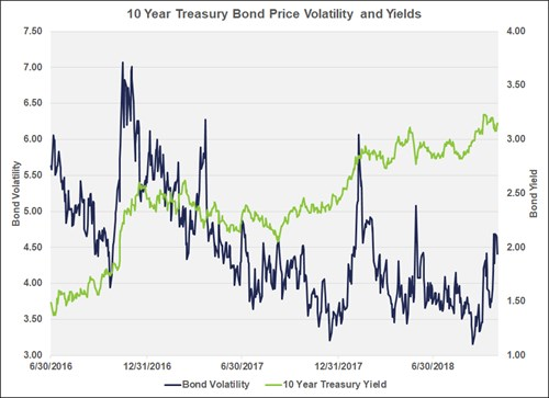 Chart of 10 Year Treasury Bond Volatility and Yields