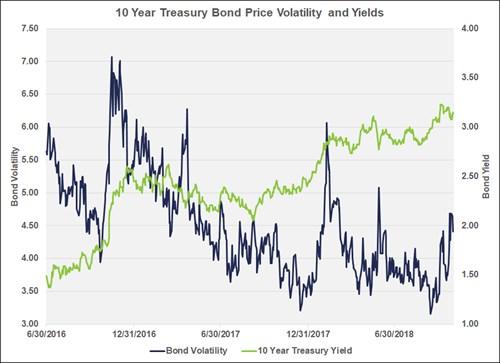 Chart of 10 Year Treasury Bond Volatility and Yields