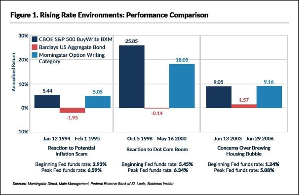 Rising Rate Performance Comparison Chart - S&P 500, Barclays Agg, Option Writing