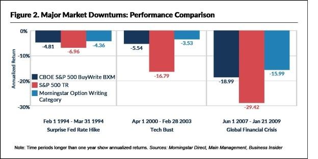Major Market Downturn Performance - S&P 500, BuyWrite, Option Writing