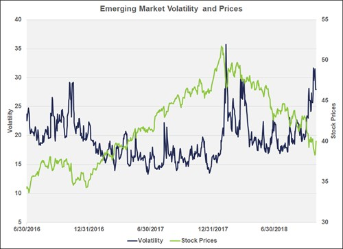 Chart of Emerging Market Volatility and Prices