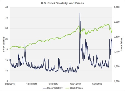 Chart of U.S. Stock Market Volatility and Prices