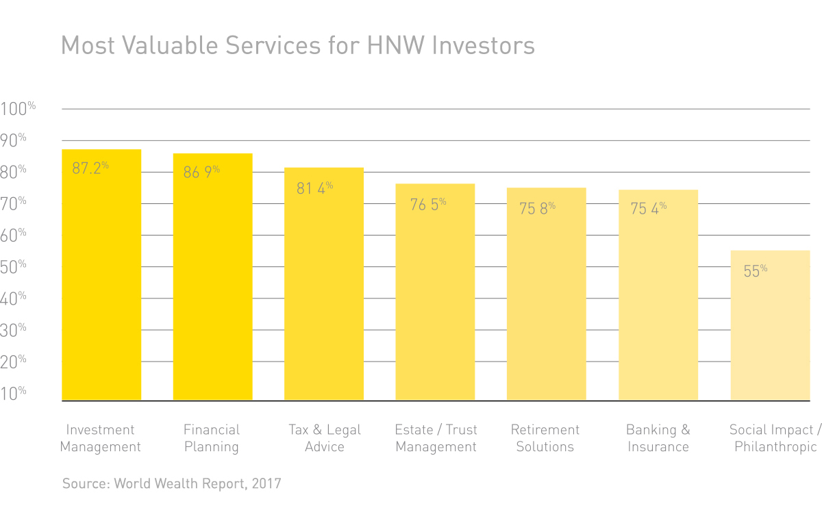 Most Valuable Services for HNW Investors Graph