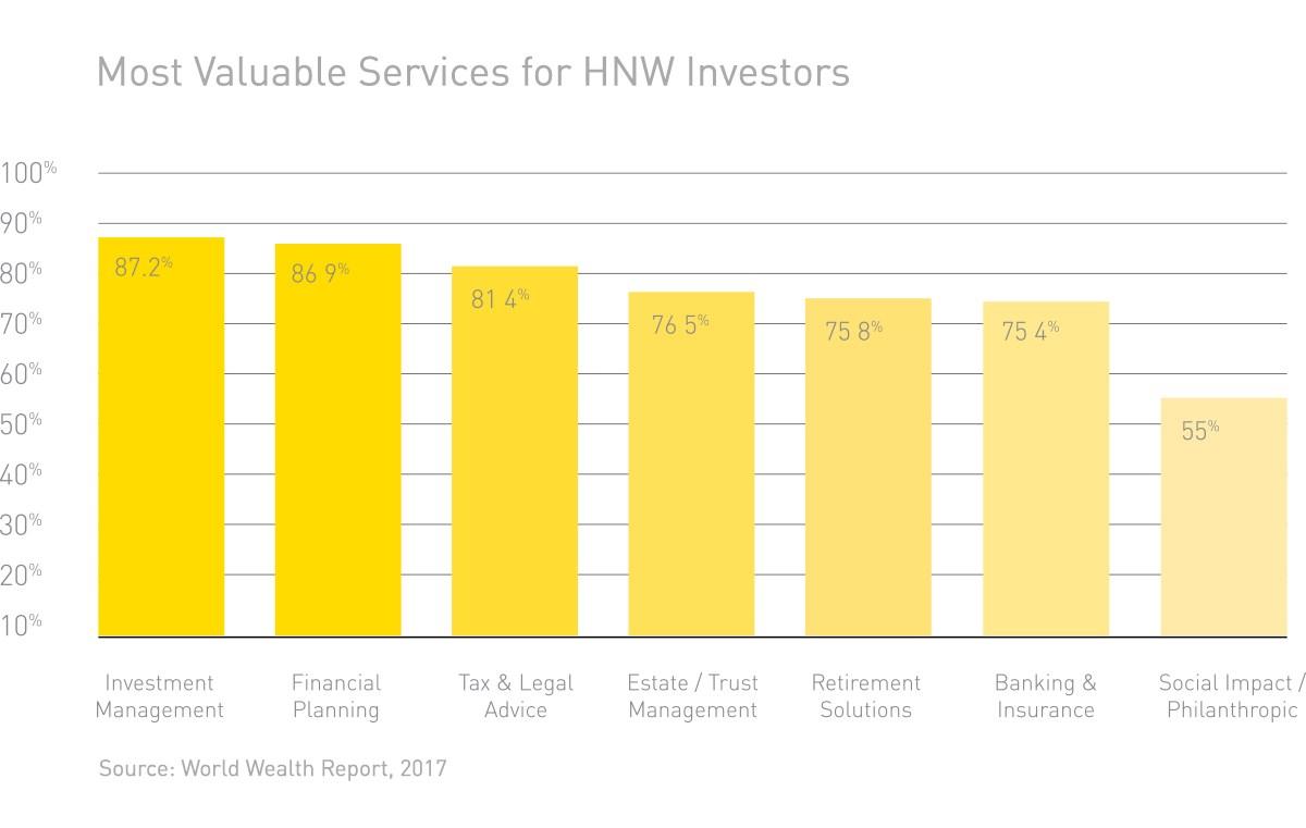 HNW Investors Rank Top Advisor Services