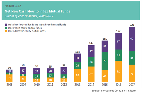 Net New Cash Flow to Index Mutual Funds