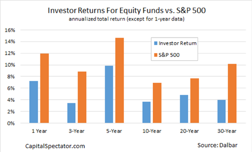 Investor Returns for Equity Funds vs. S&P 500