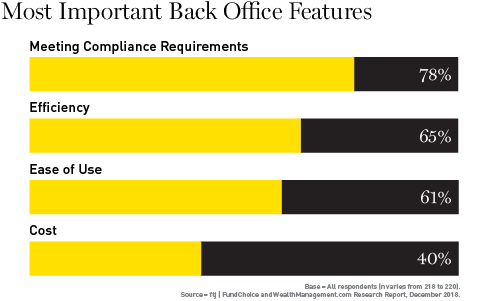 Chart showing most important back office features, ranked by advisors