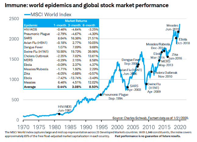 Comparing world epidemics and global stock market performance