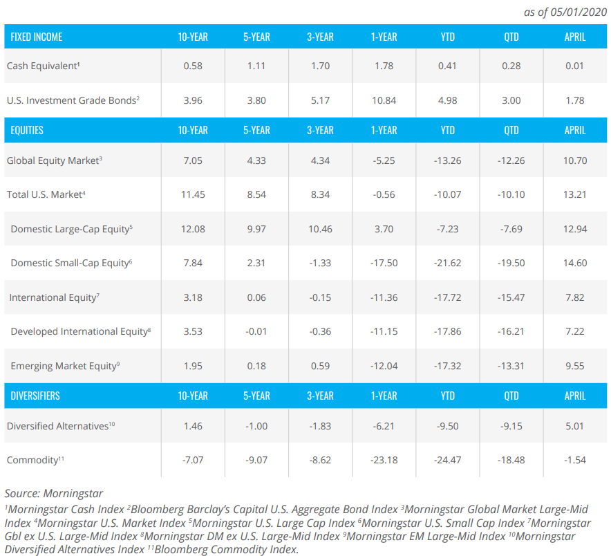 April market performance figures for monthly outlook and market overview